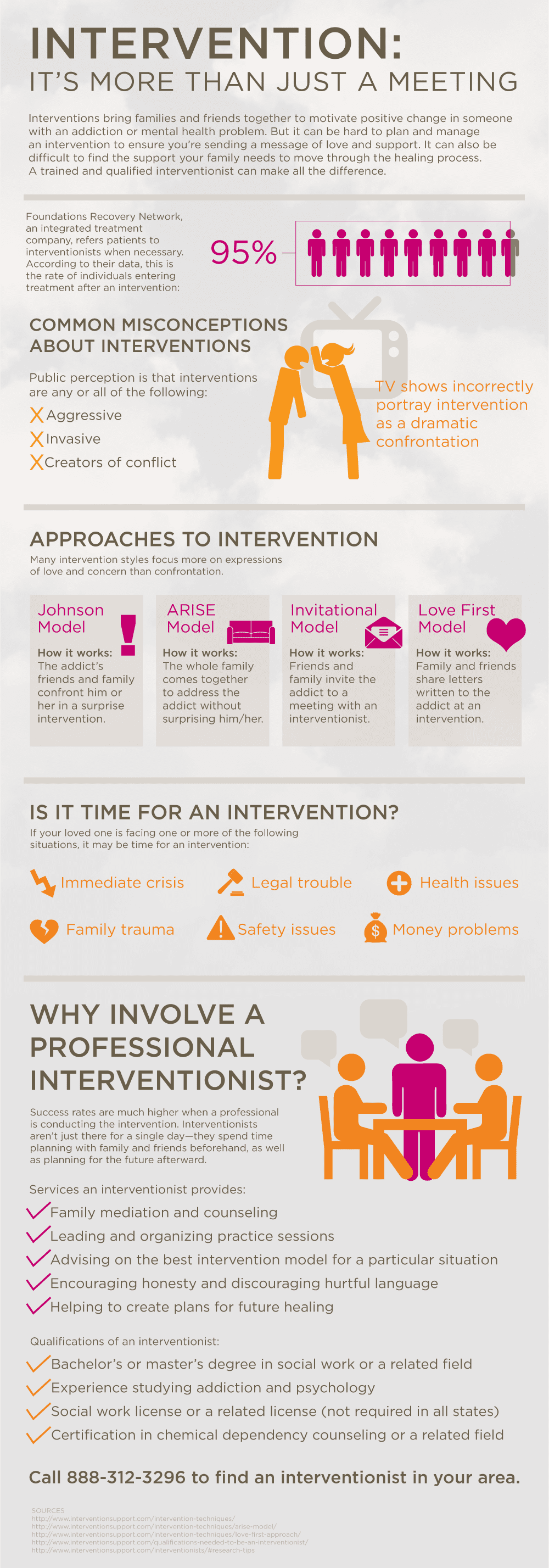 its important to understand when an intervention is necessary for your addicted loved one. if you or a loved one is in immediate crisis, legal trouble, health issues, family trauma, safety issues or money problems- then there should be an intervention. facing your loved one in this situation can save their life from addiction and mental health and its the first, yet the greatest, step that needs to be taken. the reason profession involvement in the intervention process is whats most important is because they can provide you with the resources you need pre and post intervention. they are educated in this area and can handle the situation in order to help your family overall.