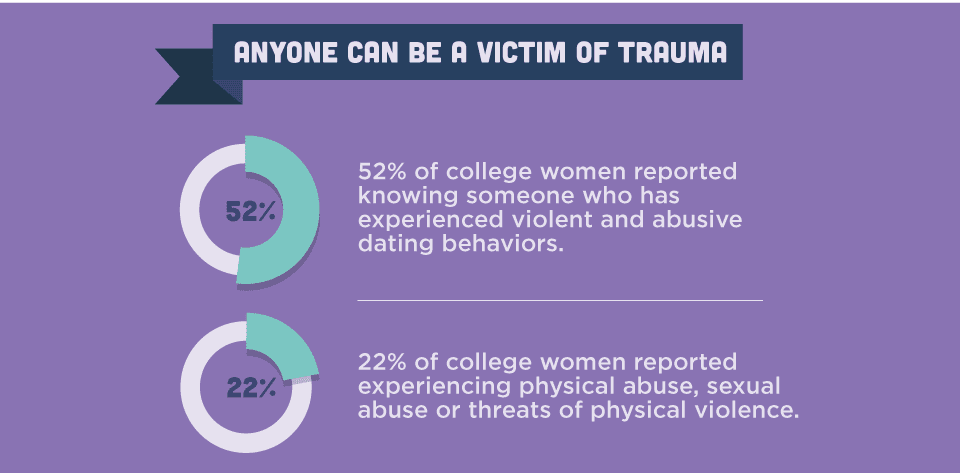 Trauma can be caused by many experiences, no matter what your age is. anyone can be a victim. College women have reported knowing someone who has experienced violent and abusive dating behaviors while in school.