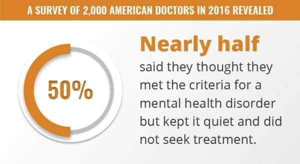 Nearly half of all American Doctors thought they had a mental health disorder but kept it quiet