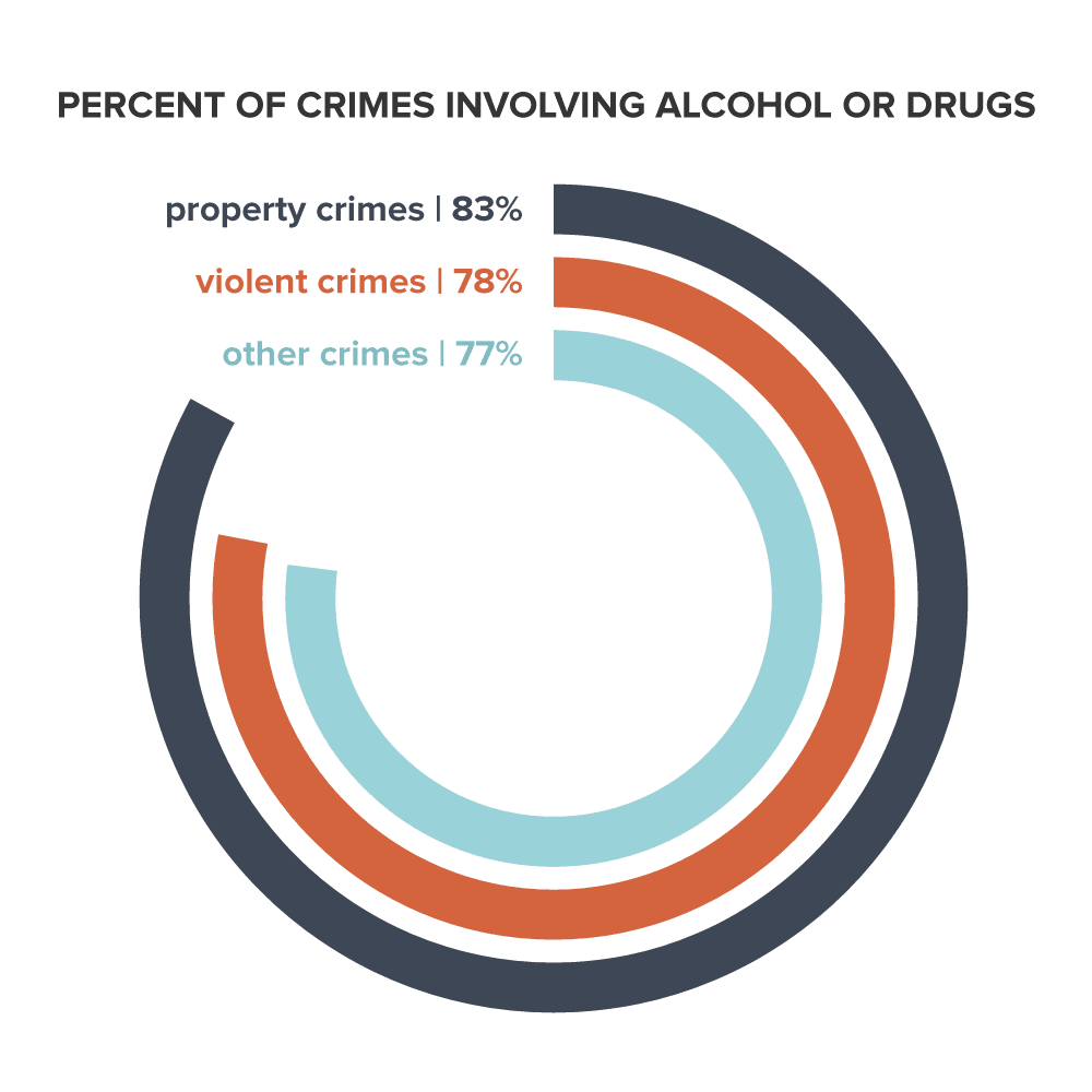 percent of crimes involving alcohol or drugs