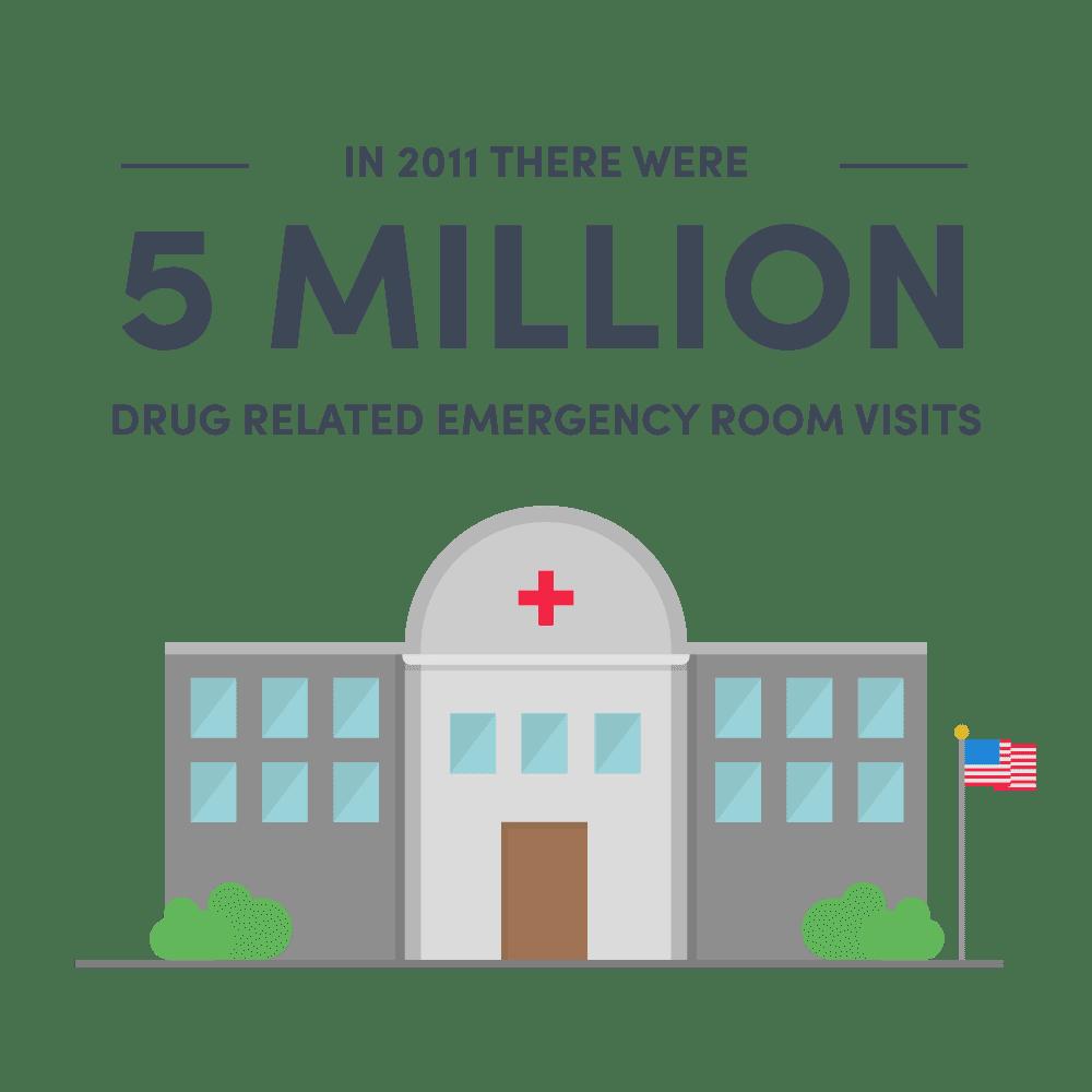5 million emergency room visits 2011