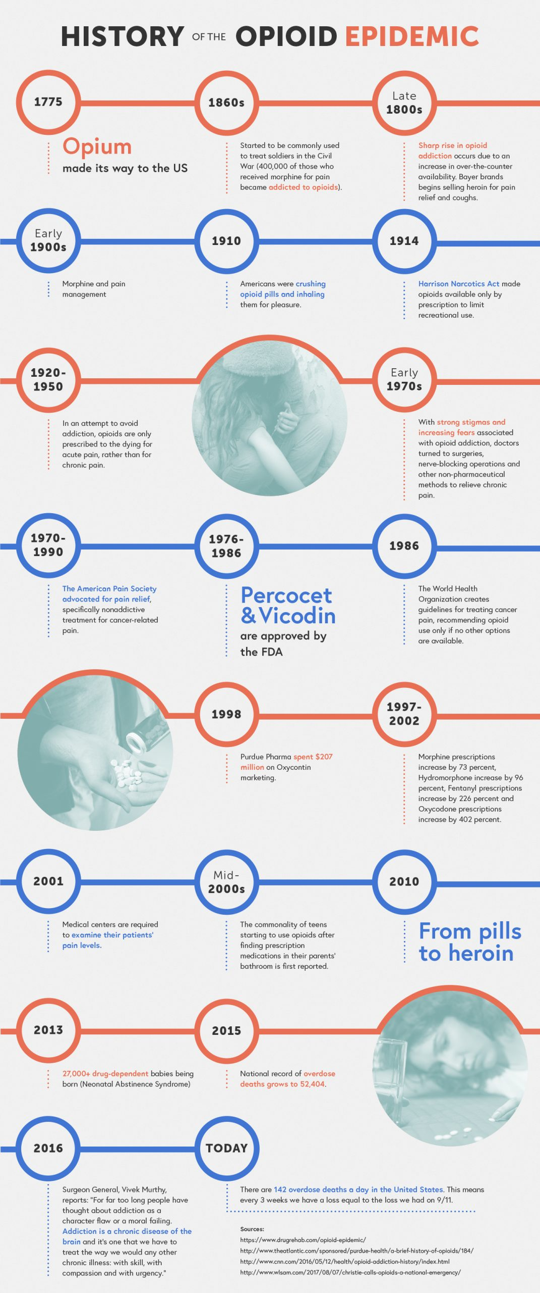 the history of opiates used int he united states is important to know.