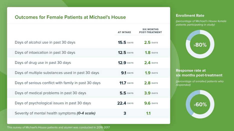 MH female patient outcomes