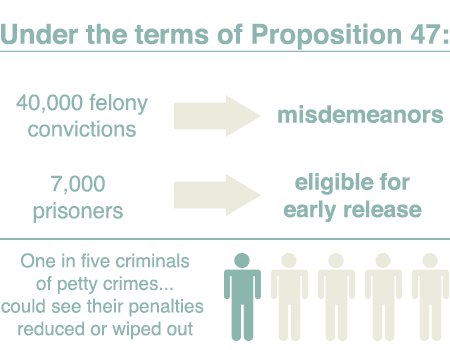 prop 47 prison stats