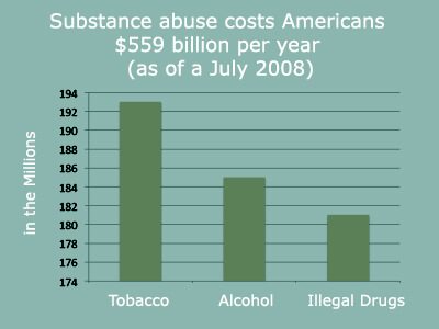 Why Drug Rehabilitation Programs Are So Successful? Assessment From My Hometown of Lacey