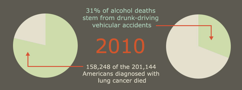 9-Nicotine and Alcohol 2010 Stats
