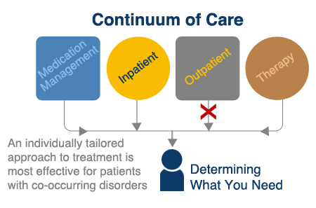 continuum of inpatient care Arbor behavioral health provides a continuum of care, offering a variety of substance abuse treatment programs to ensure long term success learn more.