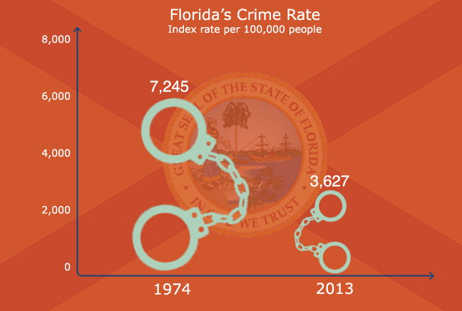crime rate florida