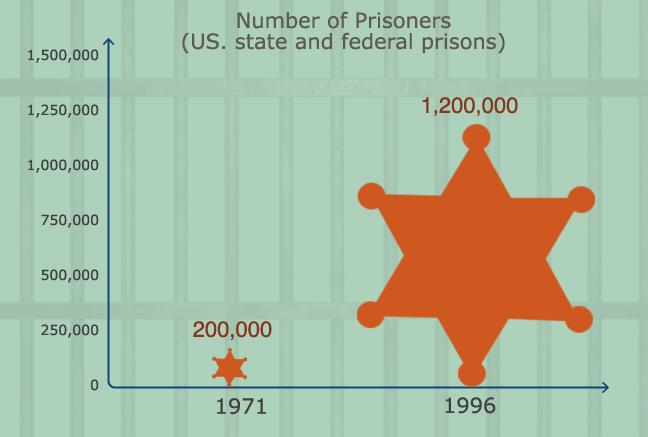number prisoners