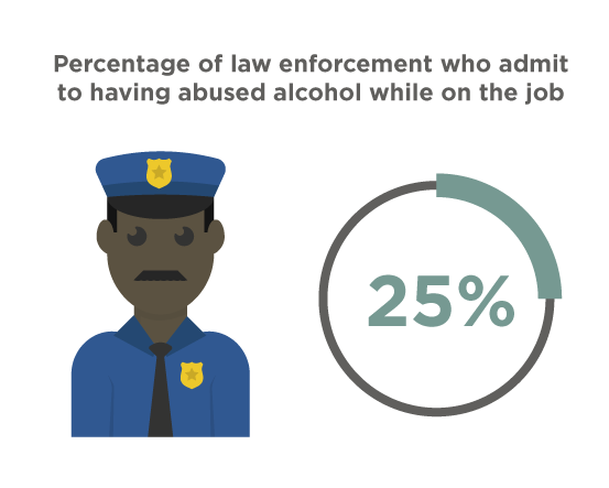 percent of law enforcement who abuse alcohol on the job