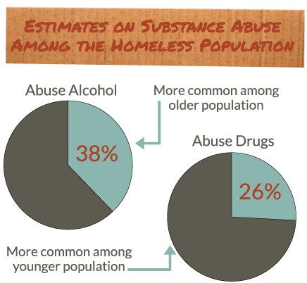 drugs use and abuse and the treatment of addicts Large cities with many low income residents are the most often plagued with drug abuse drugs are  options for treatment and tools  2018 seacliff recovery.