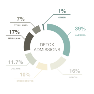 substances-most-often-responsible-for-detox-admissions