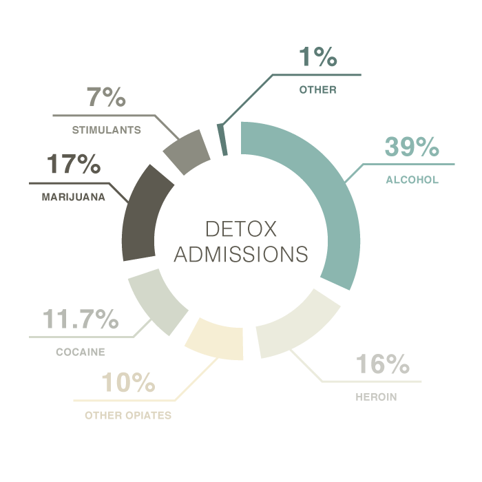 substances most often responsible for detox admissions